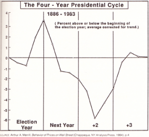 presidential-cycle